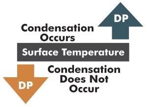 DP_condensation_arrows